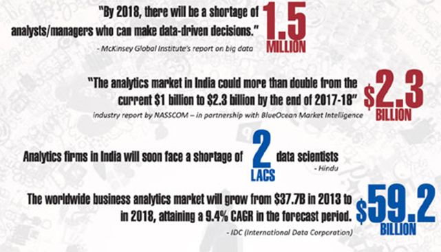 Pgdm In Business Analytics And Big Data In Association With Ibm At